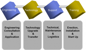Design Engineering Process, Arslan Enginery