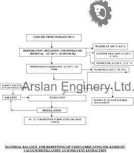 Used oil recycling Plant Process