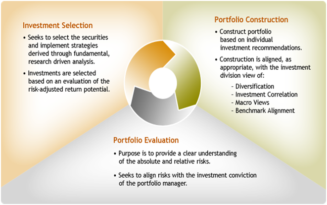investment portfolio management Investment portfolio management is the art of putting together and managing various investments to meet specific goals we will examine management strategy choices, asset allocation and investing strategies, and management of risk as they pertain to management of an investment portfolio.
