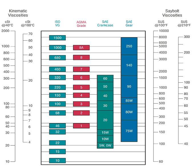 Lube oil saudi arabia uae usa arslan enginery for Motor oil grade chart