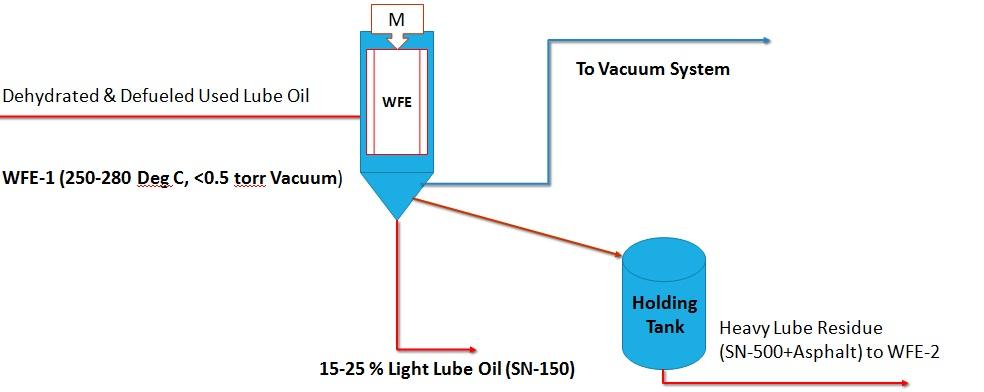 Light Lube Oil Separation